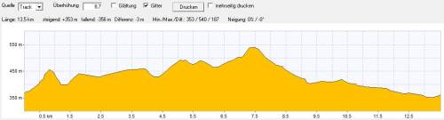 Wanderung - Höhenprofil: Kloster Bebenhausen - Schönbuch
