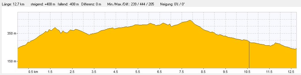 Wanderung von Eisenach über die Wartburg zur Hohen Sonne und durch die Drachenschlucht zurück