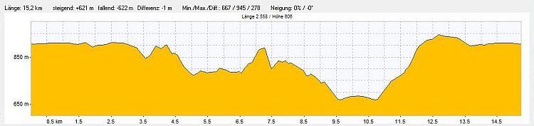 Höhenprofil der Traufgang Wanderung auf der Schwäbischen Alb nach Lautlingen