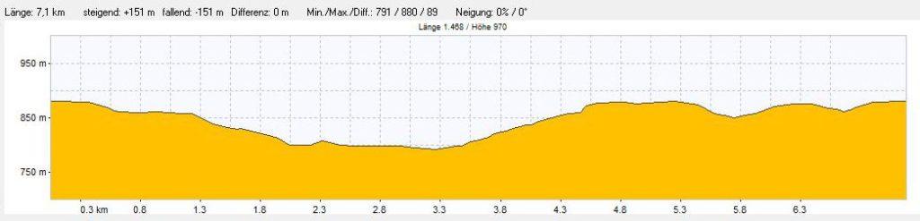 Das Höhenprofil der Wanderung durch die Ravennaschlucht im Schwarzwald