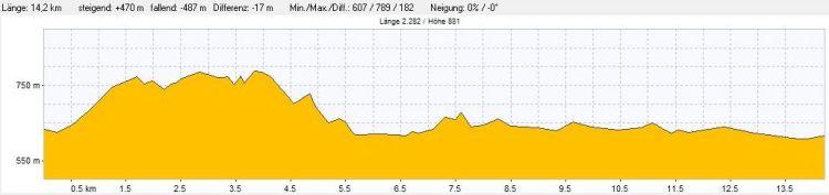 Höhenprofil der Wanderung Obere Donau