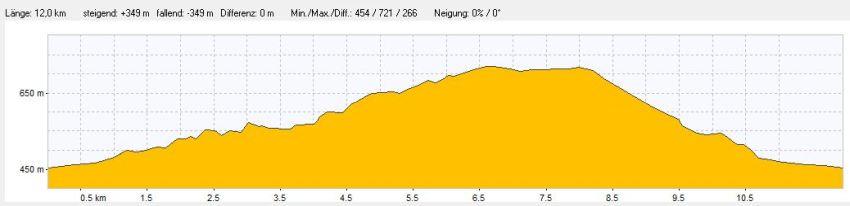Höhenprofil der Wanderung Wasseralfingen