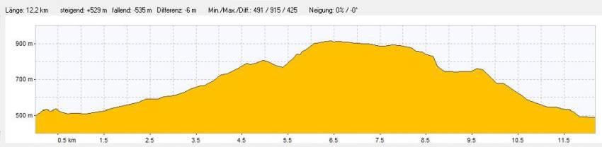 Die Eiszeittour in Baiersbronn im Schwarzwald - das Höhenprofil